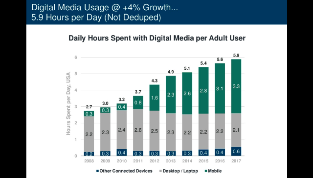 2018 Internet Trends Report, time spent on digital media